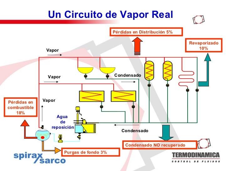 Uso eficiente de la energu00eda del vapor