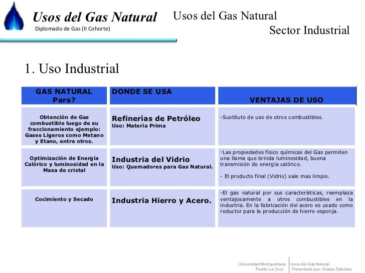 Usos del gas natural for Gas ciudad o gas natural