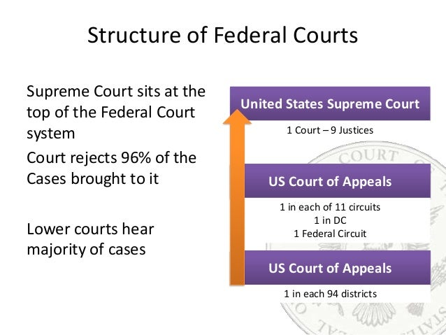 about federal courts court role structure comparing state