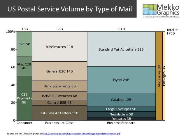 US Postal Service Volume