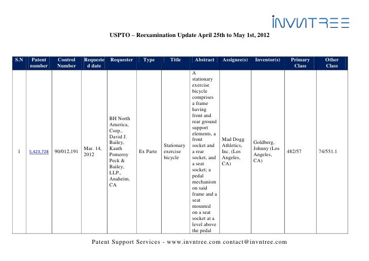 USPTO – Reexamination Update April 25th to May 1st, 2012S.N    Patent      Control     Requeste   Requester    Type       ...