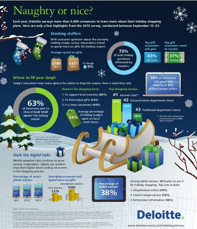 Deloitte Holiday Survey 2013 - Infographic