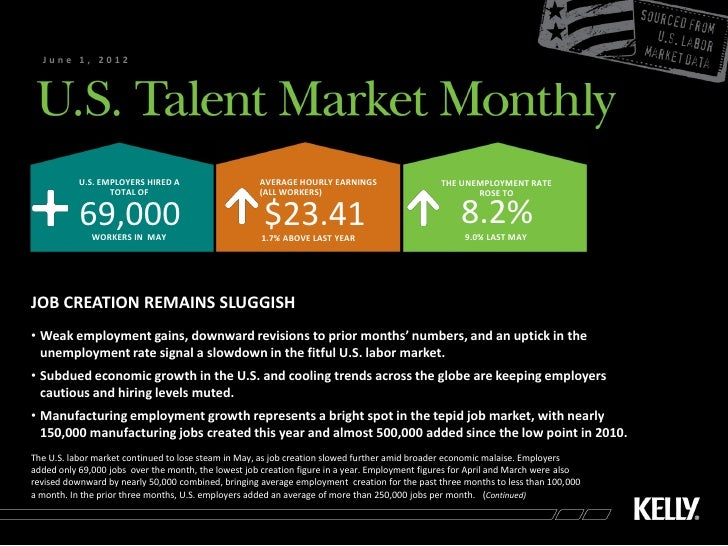 June 1, 2012           U.S. EMPLOYERS HIRED A                    AVERAGE HOURLY EARNINGS                    THE UNEMPLOYME...