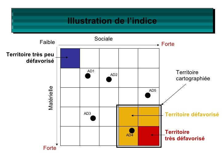 Illustration de l'indice Territoire très peu défavorisé Territoire défavorisé Territoire très défavorisé Faible Forte Soci...