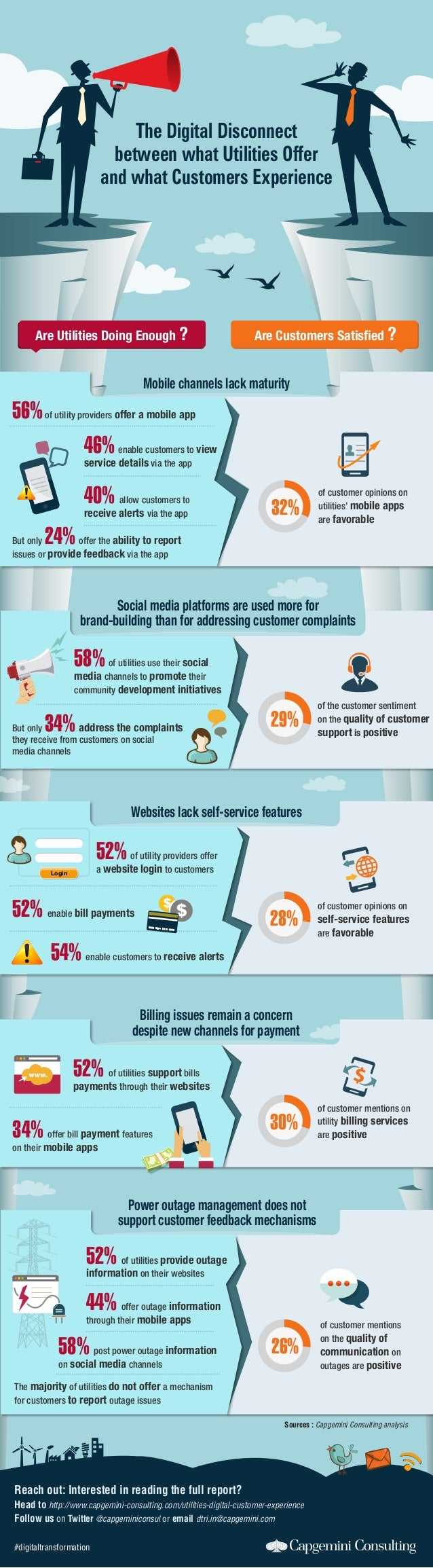 of customer opinions on self-service features are favorable of customer mentions on utility billing services are positive ...