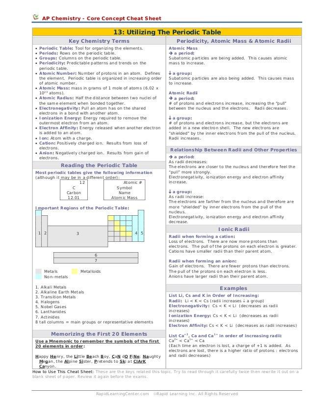 Utilizing theperiodictable cheat sheet