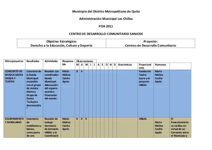 Municipio del Distrito Metropolitano de Quito<br />Administración Municipal Los Chillos<br />POA 2011<br />CENTRO DE DESAR...