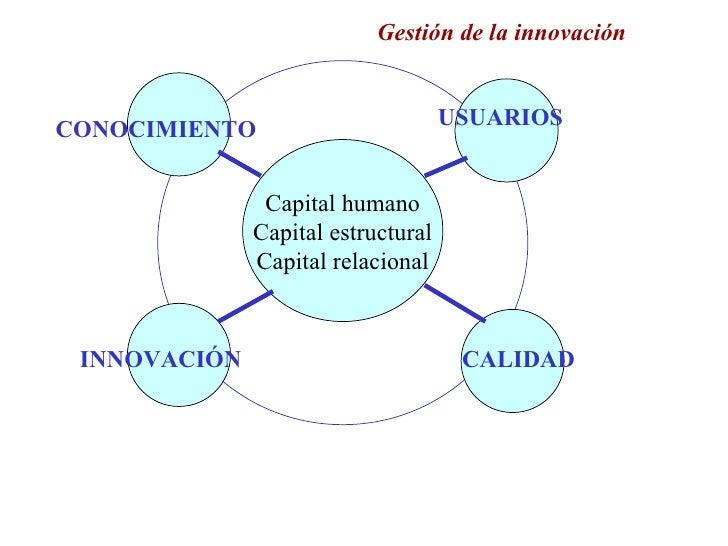 Gestión de la innovación                                       USUARIOS CONOCIMIENTO                  Capital humano      ...