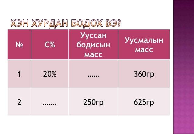 Ууссан                    Уусмалын№   C%    бодисын                      масс            масс1   20%     ……       360гр2  ...