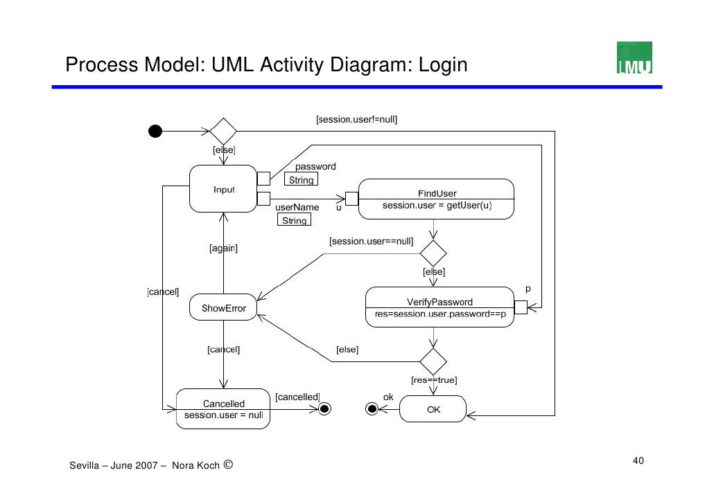 Activity diagrams unified modeling language uml mandegarfo activity diagrams unified modeling language uml ccuart Gallery