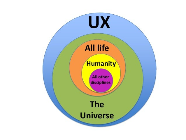 UX All life Humanity All other disciplines  The Universe