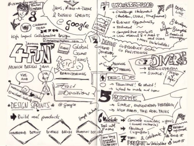 8. User Experience Monday München Sketchnotes