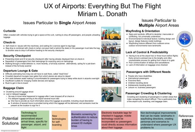 UX of Airports:  Everything But The Flight Miriam L.  Donath  Issues Particular to Single Airport Areas  ' V », ,- n __ Cu...