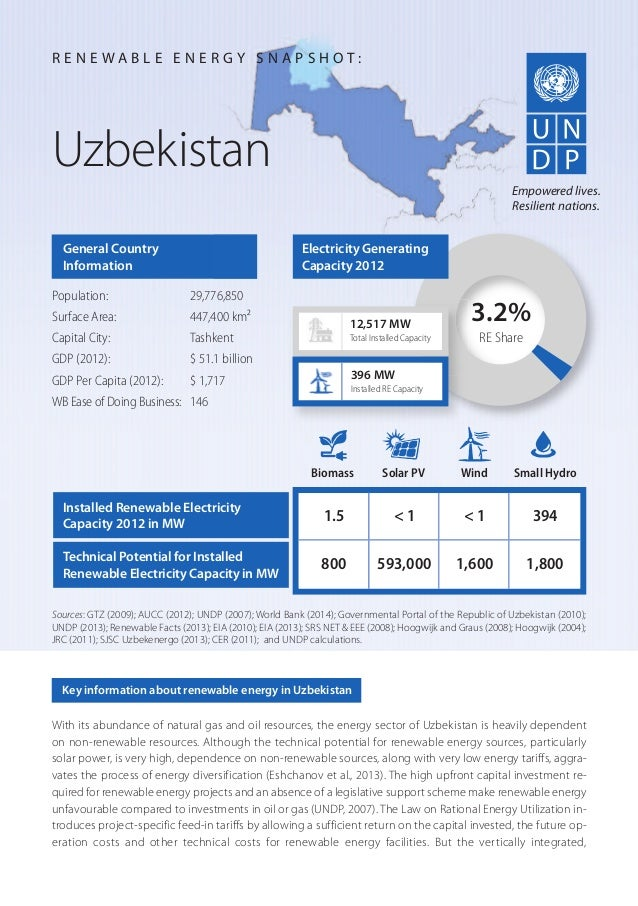 With its abundance of natural gas and oil resources, the energy sector of Uzbekistan is heavily dependent on non-renewable...