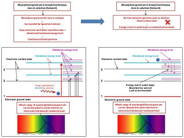 Atomic Line Emission Spectrum no Line Emission Spectrum