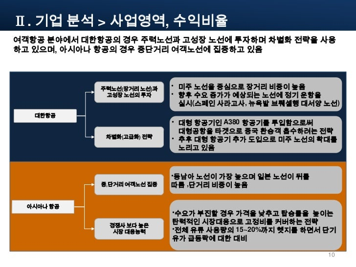 korean airlines and asiana airlines comparison Air france: american airlines: industry average: check in / security wait time.