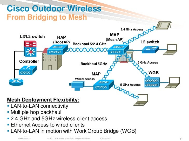 Design and deployment of outdoor mesh wireless networks for Indoor wifi network design
