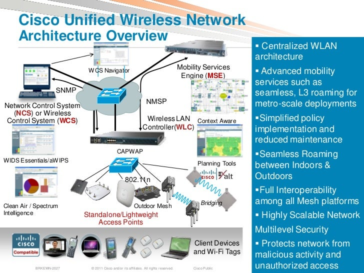 Seamless roaming between access points for Architecture wifi