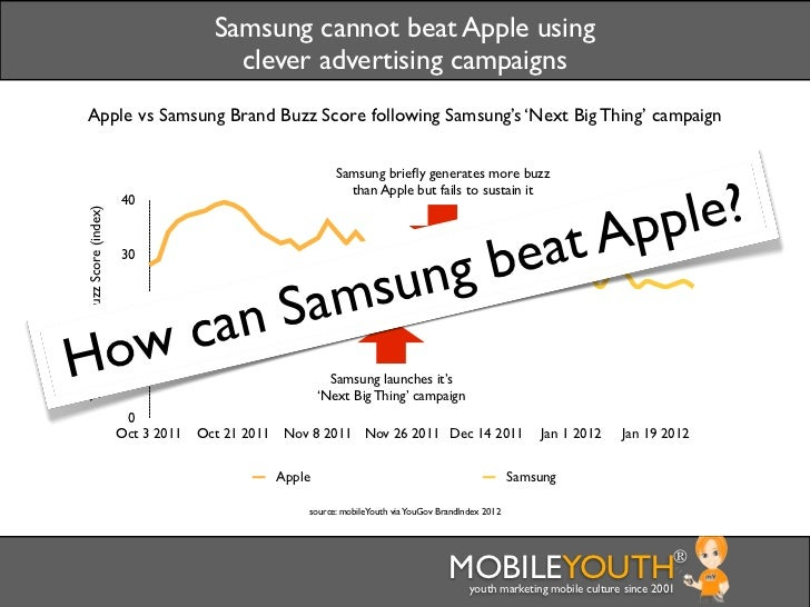 [mobileYouth] Chart - How can Samsung beat Apple?