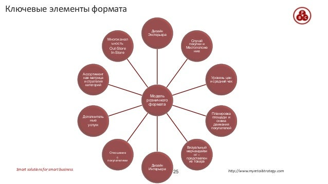 площади и схема движения