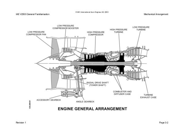 Iae v2500 engine diagram