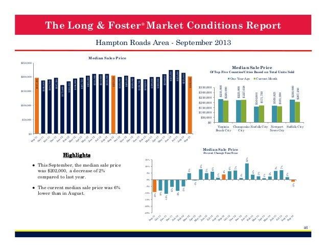 Virginia Beach/Norfolk/Newport News Market Conditions Report