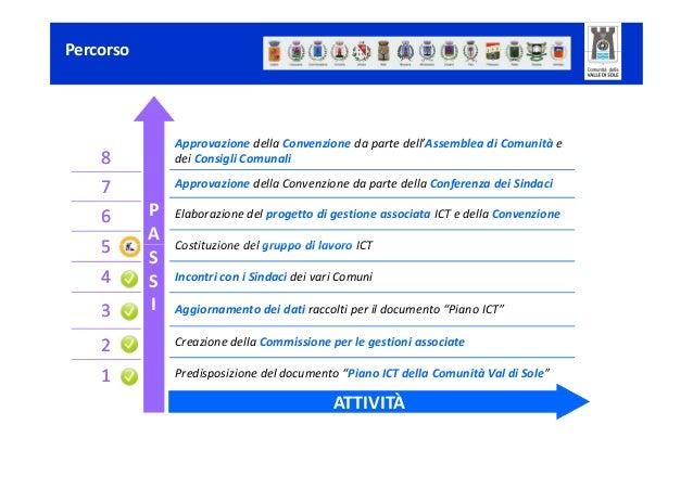 Gestione Associata ICT
