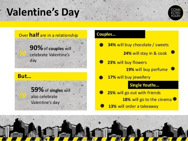 Valentine's Day Over half are in a relationship  90% of couples will celebrate Valentine's day  Couples… 34% will buy choc...