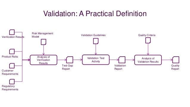 Validation: A Practical Definition                       Risk Management                                                  ...