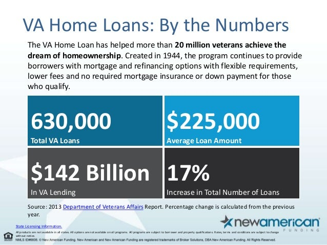 VA Home Loans Simplified