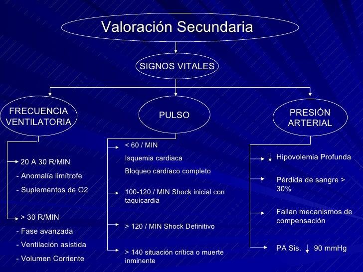 Valoración Secundaria FRECUENCIA VENTILATORIA SIGNOS VITALES PULSO PRESIÓN ARTERIAL 20 A 30 R/MIN - Anomalía limítrofe - S...