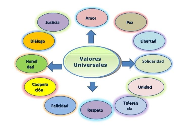 Valores En La Educacion Valores Humanos