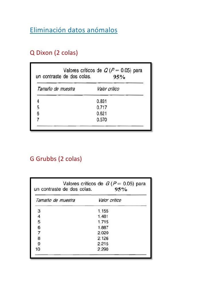 Eliminación datos anómalos<br />Q Dixon (2 colas)<br />G Grubbs (2 colas)<br />