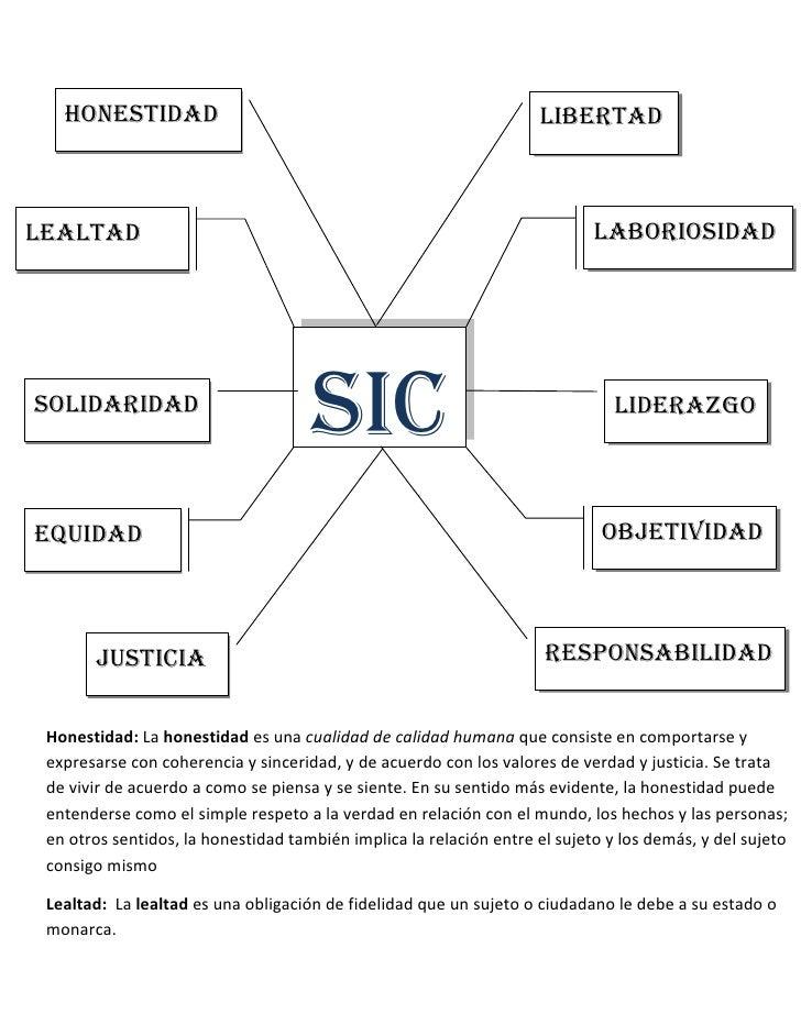 ResponsabilidadEquidadObjetividad Solidaridad LiderazgoLaboriosidad LealtadJusticiaHonestidad Libertad SICqqsssdew<br />Ho...