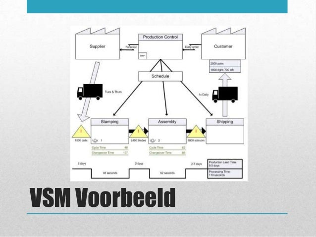 Value Stream Mapping Tool  Create Value Stream Maps