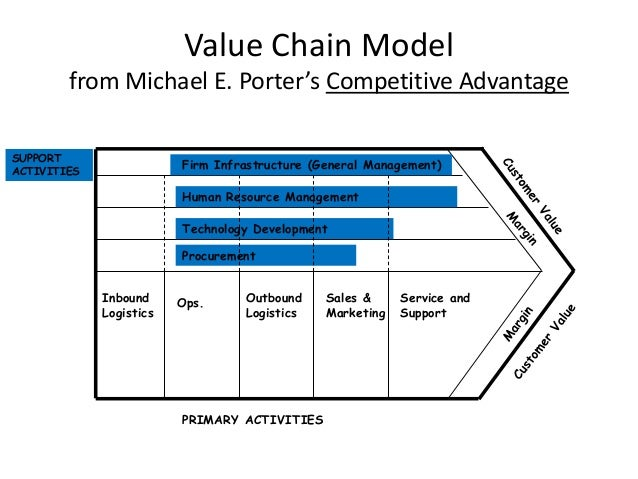 bmw value chain analysis Porter's generic value chain, including primary and support activities and value chain analysis.