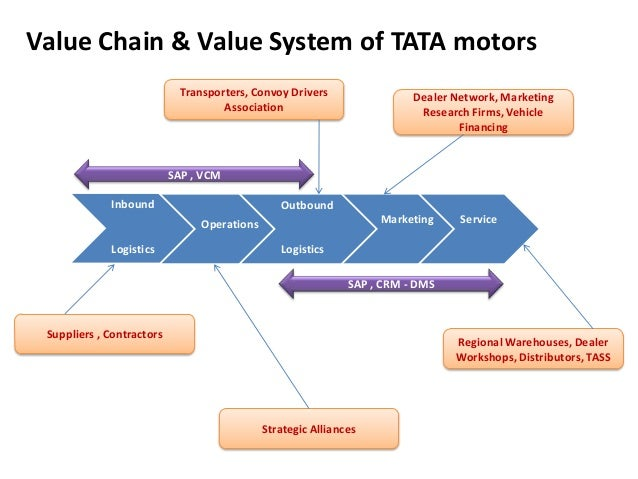 value chain analysistata motors  a manufacturing based company      value chain