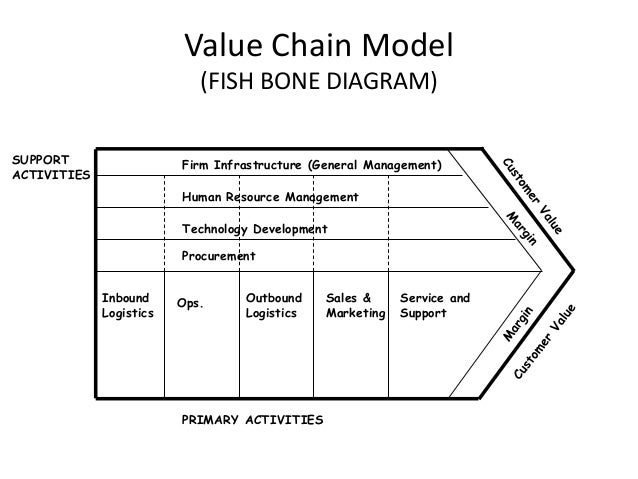 value chain analysis of the bodyshop 2003-11-25  a supply chain is a network of entities and people that work directly  understand the primary activities of michael porter's value chain,  stock analysis.