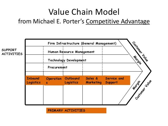 Phd thesis paper value chain analysis
