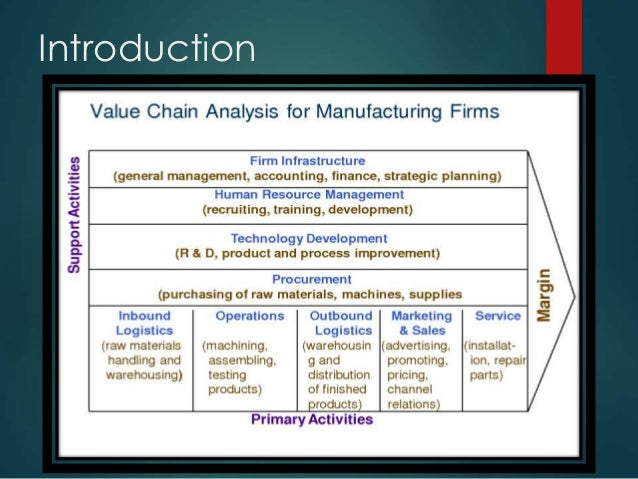 Value Chain Analysis Model For Automobile Industry