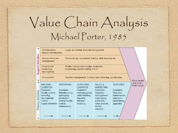 porter s value chain analysis of comcast Analysis of the supply-demand value chain which was designed into framework of value chain analysis porter's value chain model can be considered as a.