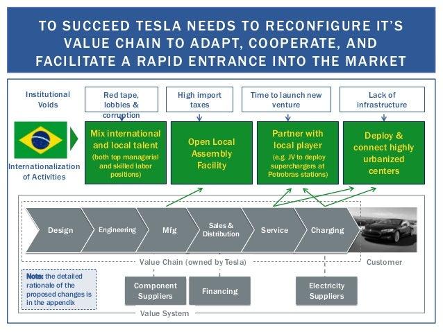 Value Chain Configuration For Tesla Motors In Brazil