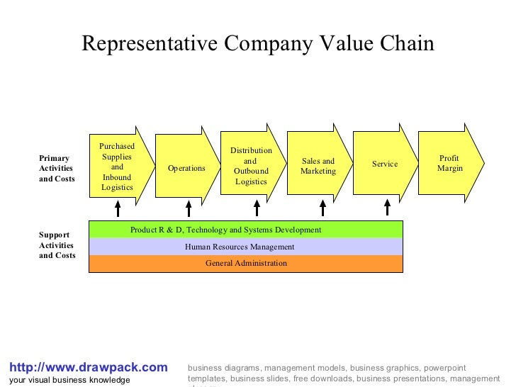 value chain diagramrepresentative company value chain http     drawpack com your visual business drawpacks business diagrams