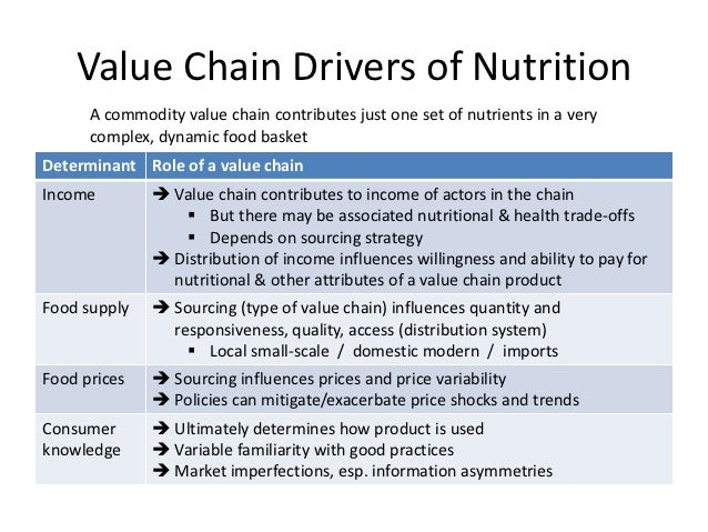 Value Chain Drivers of Nutrition      A commodity value chain contributes just one set of nutrients in a very      complex...