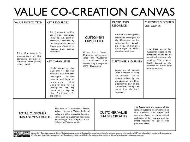 VALUE CO-CREATION CANVASVALUE PROPOSITION                  KEY RESOURCES                                                  ...