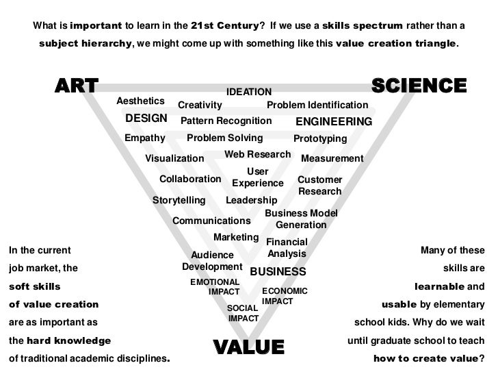 What is important to learn in the 21st Century? If we use a skills spectrum rather than a      subject hierarchy, we might...