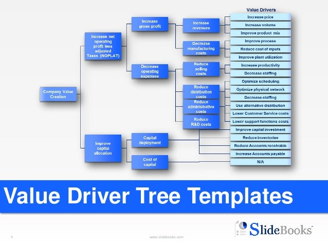 Tree Diagram Template Powerpoint Get Free Image About