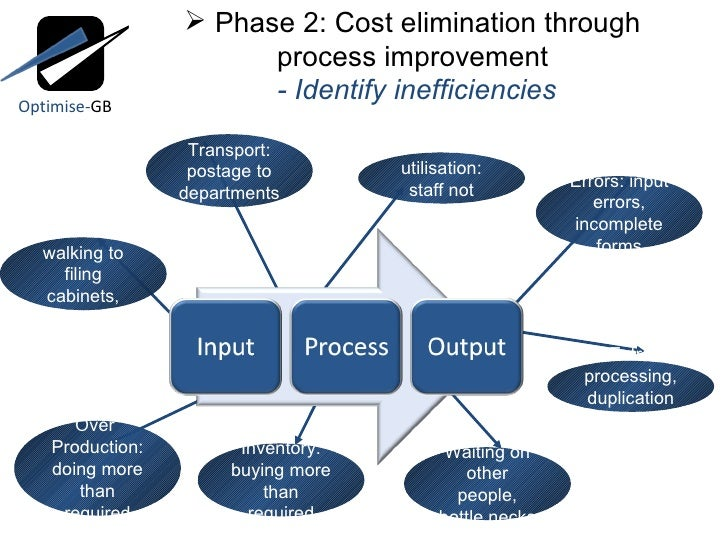 industrial engineering for business improvement There are mathematical methods that help industrial engineers to set system what industrial engineering service or business process improvement.