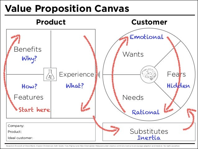 Apple Value Propositions