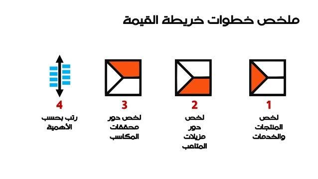 value proposition design  arabic